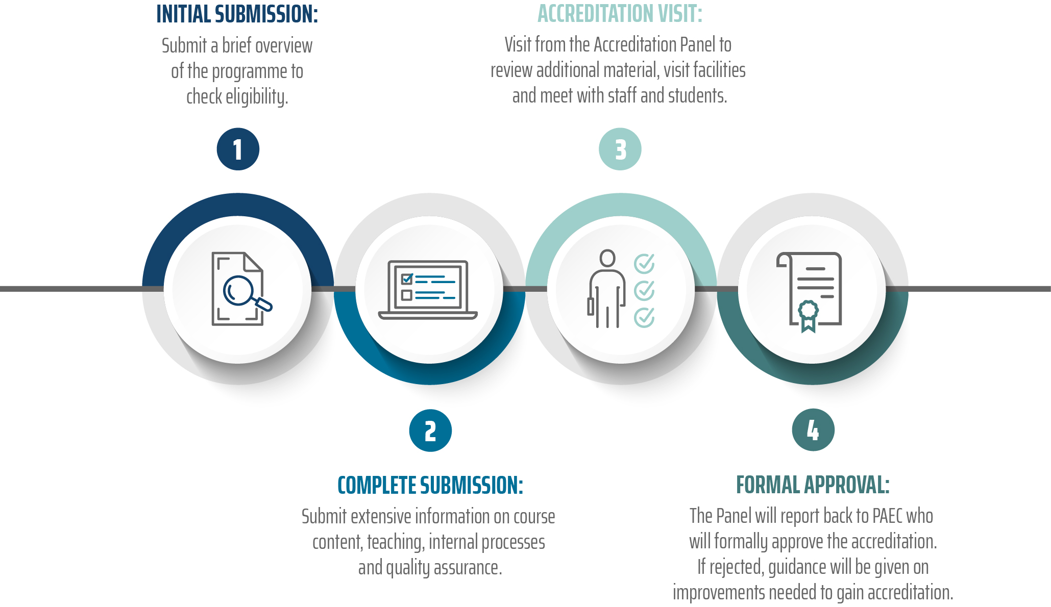 Accred process infographic v1 300dpi