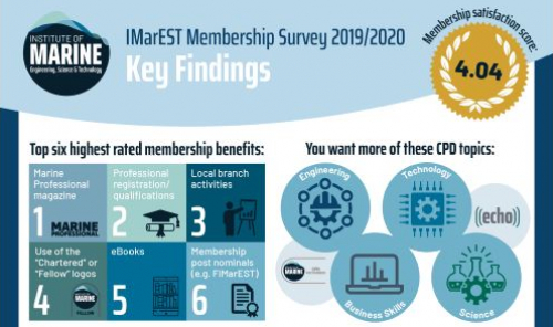 IMarEST membership survey 2019/2020 results