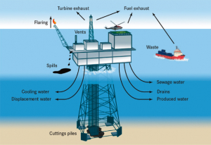 The Regulation of Chemicals used by the Offshore Oil & Gas Industry